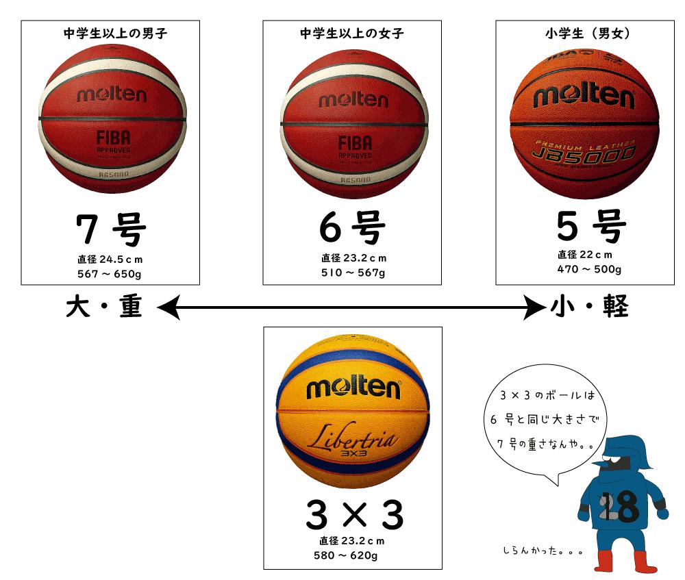 ボールのサイズ